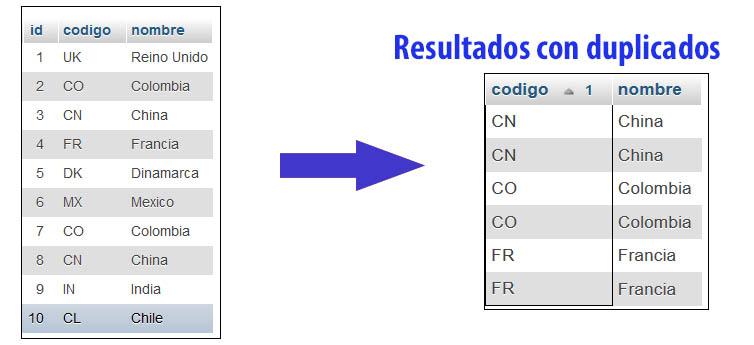 Resultados con registros duplicados usando IN